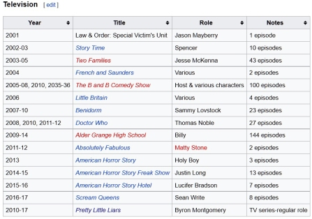 Chad Lowe's wacky TV Credits from Wikipedia (circa December 2016)